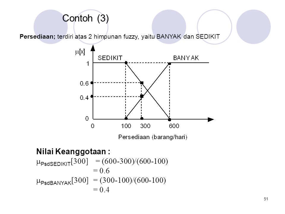 Contoh (3) Nilai Keanggotaan : PsdSEDIKIT[300] = (600-300)/(600-100)
